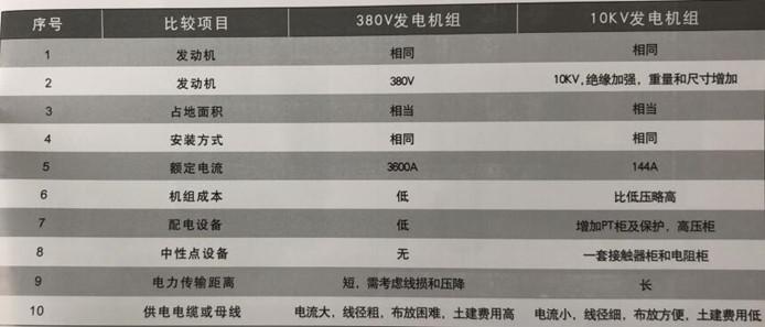 2000KW高低压发电机组技术对比