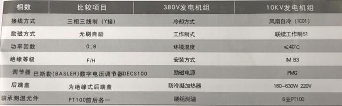 高压发电机标准配置要求