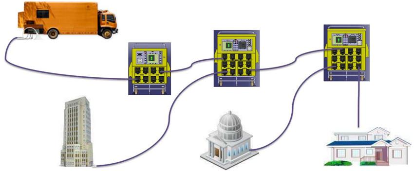 户外移动式电缆转接箱应用举例
