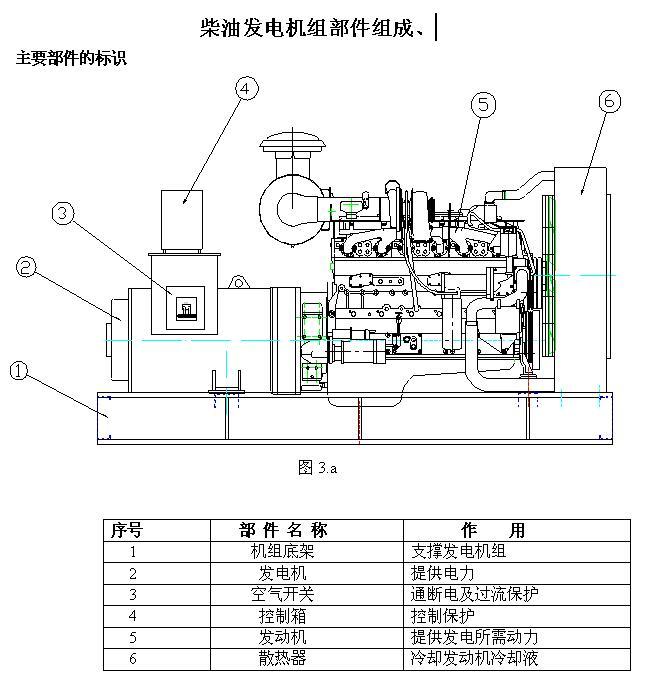 柴油发电机组部件组成