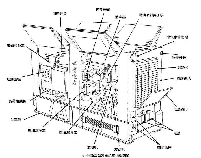 户外静音型发电机组结构图解