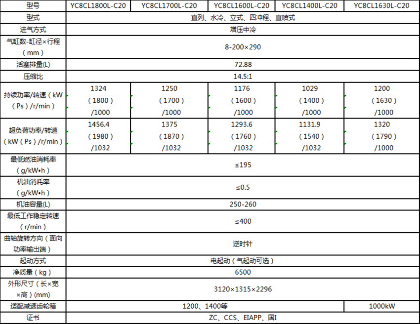 YC8CL系列船舶柴油机型号参数