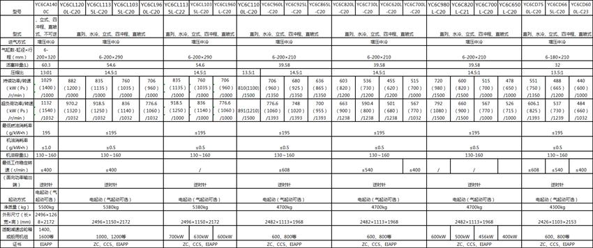 YC6CA/YC6CL/YC6C/6CD系列船舶柴油机型号参数