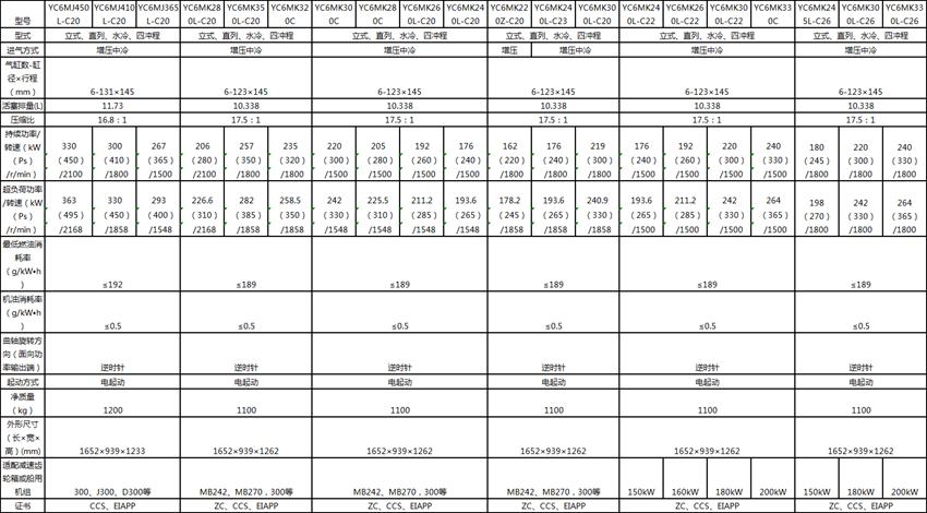 YC6MJ/YC6MK系列船舶柴油机型号参数