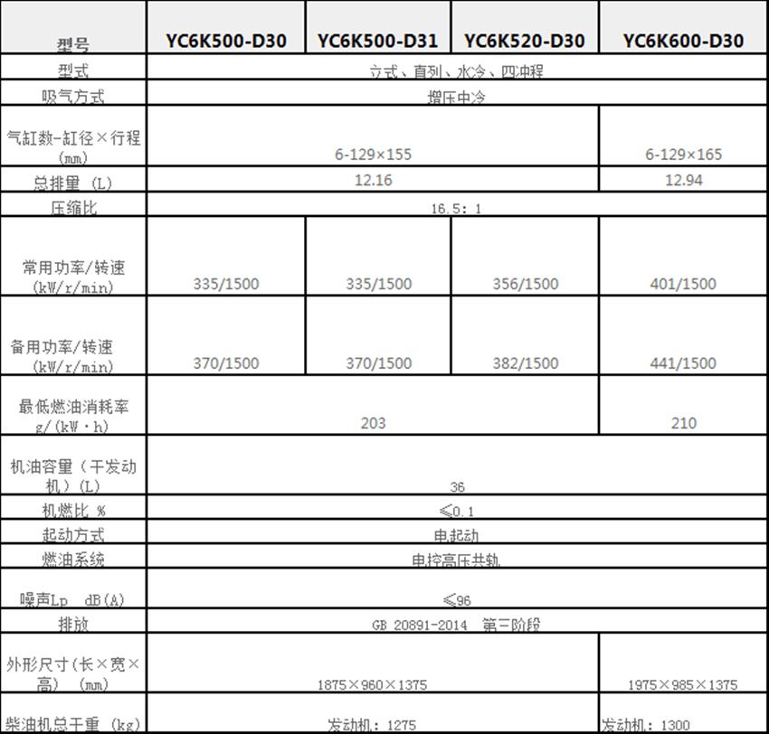 YC6K系列发动机参数