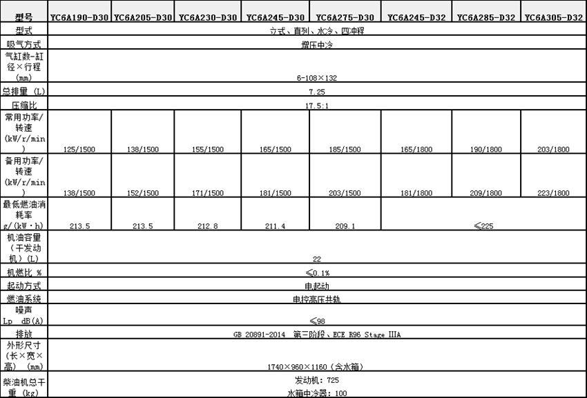 YC6A系列发动机参数