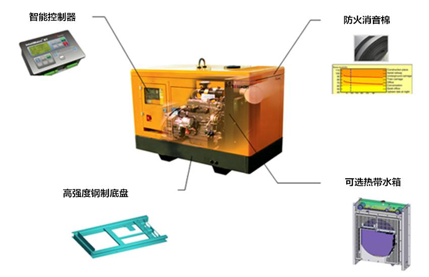 静音箱型发电机组细节