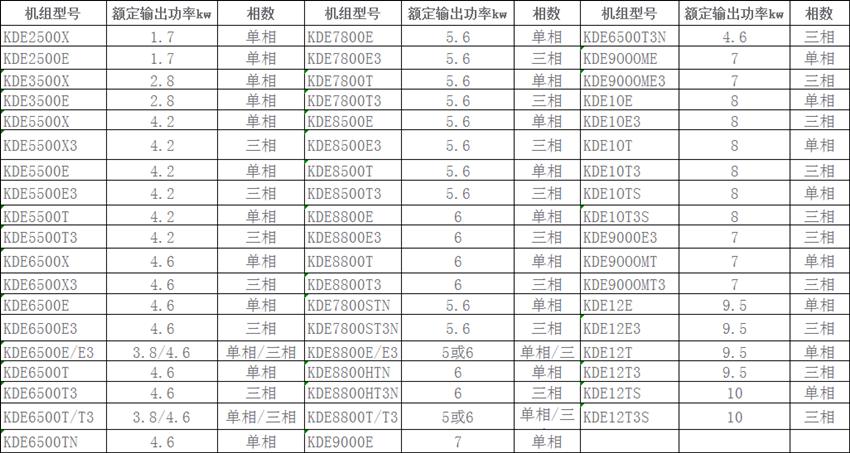 冷风柴油发电机组型号参数