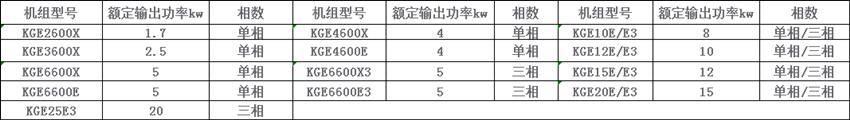 冷风汽油发电机组型号参数