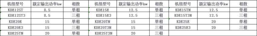 水冷高转速柴油发电机组型号参数