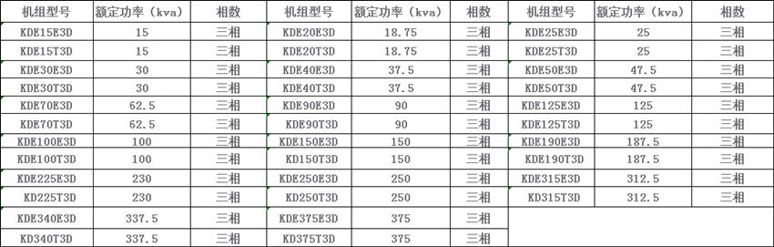 水冷低转速柴油发电机组型号参数
