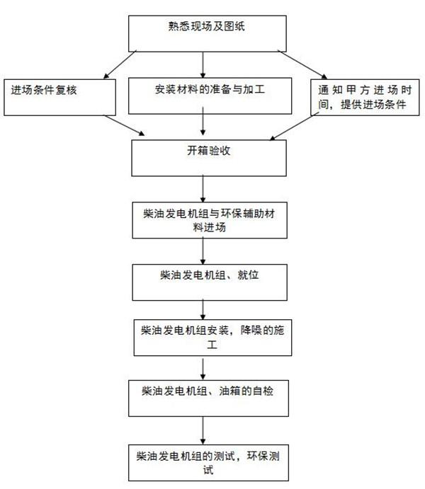 科克发电机组安装流程图
